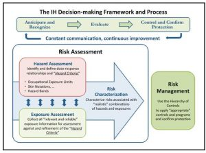 The IH decision making framework
